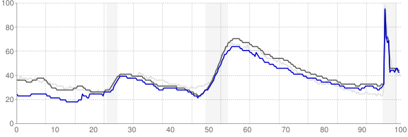 Tucson, Arizona monthly unemployment rate chart